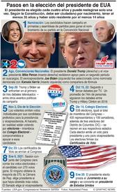 ELECCIÓN EUA: Cómo se elige al presidente de EUA infographic