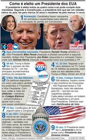 ELEIÇÕES NOS EUA: Como é eleito um Presidente dos EUA infographic