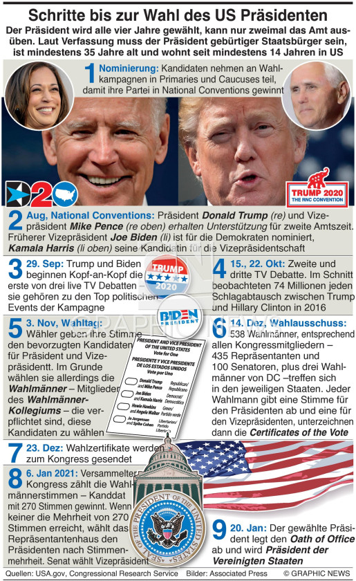 Electing a U.S. president infographic