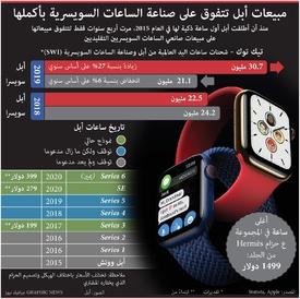 تكنولوجيا: مبيعات أبل تتفوق على صناعة الساعات السويسرية بأكملها infographic