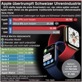 TECH: Apple verkauft mehr als gesamte Schweizer Uhrenindustrie infographic