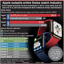 TECH: Apple outsells entire Swiss watch industry infographic