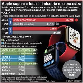TECNOLOGÍA: Apple supera en ventas a toda la industria relojera suiza  infographic