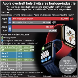 TECH: Apple overtreft hele Zwitserse horloge-industrie infographic