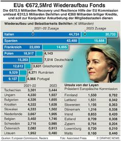 WIRTSCHAFT: EU Recovery FONDS infographic