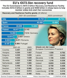 BUSINESS: EU recovery fund infographic