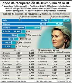 NEGOCIOS: Fondo de recuperación de la UE infographic