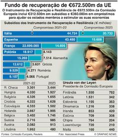 NEGÓCIOS: Fundo de recuperação da UE infographic