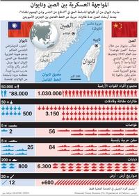 عسكري: المواجهة العسكرية بين الصين وتايوان infographic