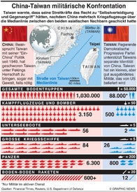 MILITÄR: China-Taiwan Konfrontation infographic