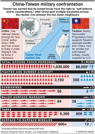MILITARY: China-Taiwan confrontation infographic