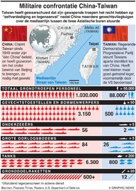 MILITARY: Confrontatie China-Taiwan infographic