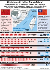DEFESA: Confrontação China-Taiwan infographic