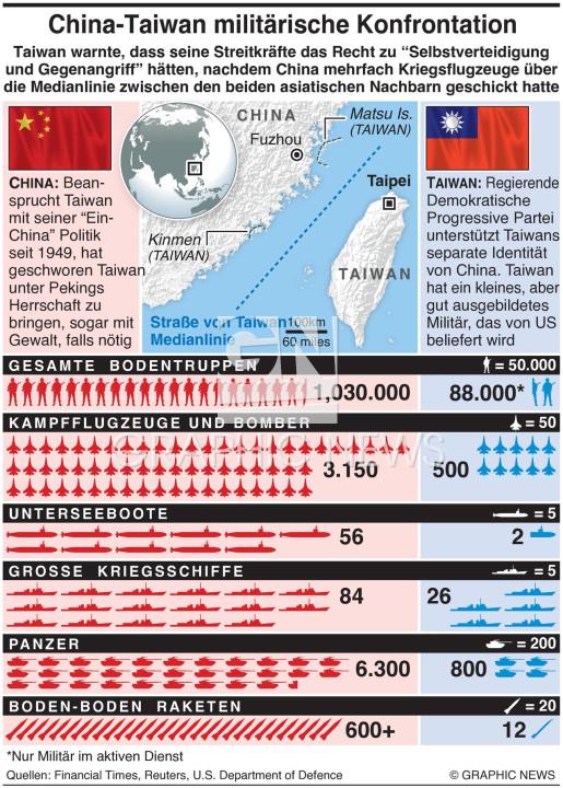 China-Taiwan Konfrontation infographic