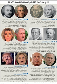 الانتخابات الأميركية: تاريخ من الحيل القذرة في الحملات الانتخابية الأميركية infographic