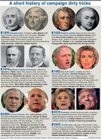 U.S. ELECTION: U.S. campaign dirty tricks infographic