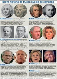 ELECCIÓN EUA: Trucos sucios de campañas en EUA infographic