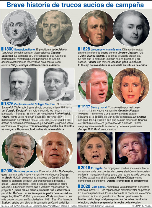 Trucos sucios de campañas en EUA infographic