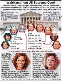 US WAHL: Kampf um den Supreme Court infographic