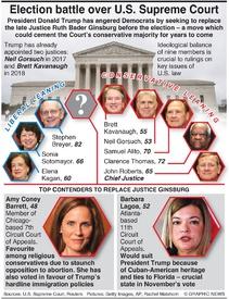 U.S. ELECTION: Battle over Supreme Court infographic