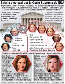 ELECCIÓN EUA: Batalla por el control de la Corte Suprema infographic