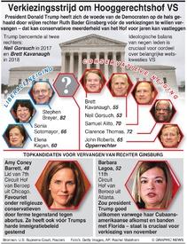 VERKIEZINGEN VS: Strijd om controle Hooggerechtshof infographic