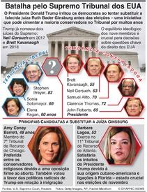 ELEIÇÕES NOS EUA: Batalha pelo Supremo Tribunal infographic