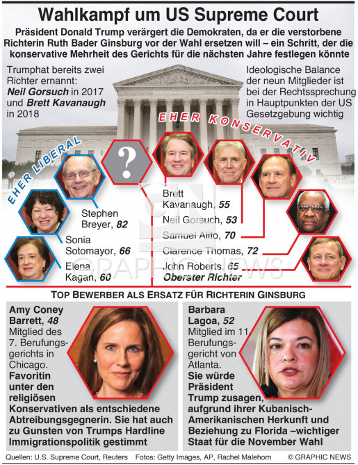 Kampf um den Supreme Court infographic