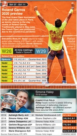 TENNIS: Roland Garros preview 2020 infographic