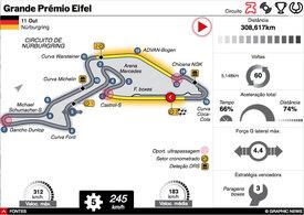 F1: GP Eifel 2020 interactivo (1) infographic