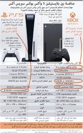 ألعاب: منافسة بين بلايستيشن 5 وأكس بوكس سيريس أكس infographic