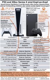 GAMING: PS5 und XBox Series X Einführung Kopf-an-Kopf  infographic