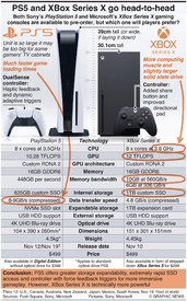 GAMING: PS5 and XBox Series X go head-to-head infographic
