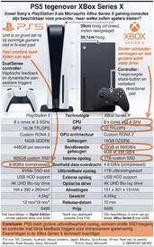 GAMING: PS5 en XBox Series X vergeleken infographic