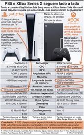 JOGOS DE VÍDEO: PS5 e XBox Series X seguem a par infographic