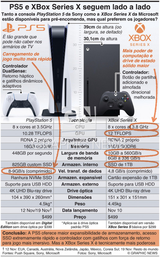 PS5 e XBox Series X seguem a par infographic