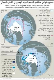 مناخ: مستوى قياسي منخفض لتقلص الجليد البحري في القطب الشمالي infographic