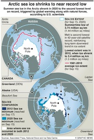 CLIMATE: Arctic ice shrinks to near record low infographic