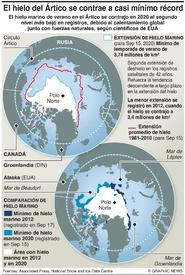 CLIMA: El hielo del Ártico se contrae a casi mínimo récord infographic