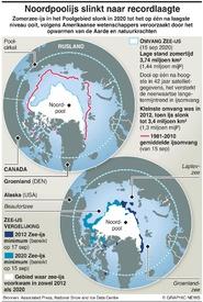 KLIMAAT: Noordpoolijs slinkt naar recordlaagte infographic