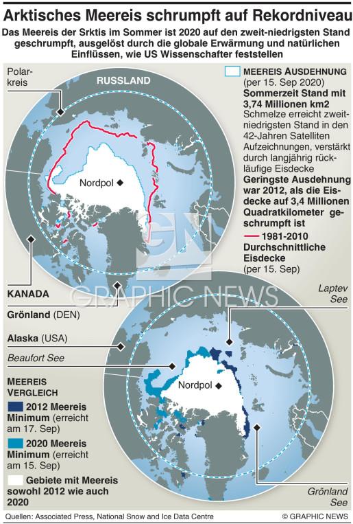 Eis der Arktis auf zweitniedrigstem Niveau infographic