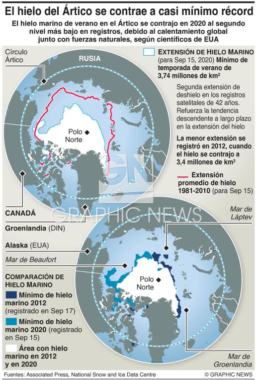 El hielo del Ártico se contrae a casi mínimo récord infographic