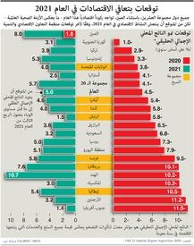 أعمال: توقعات بتعافي الاقتصادات في العام ٢٠٢١ infographic