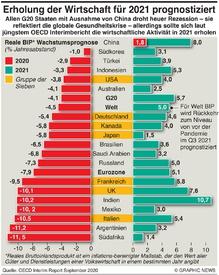 WIRTSCHAFT: OECD Wachstums Prognose infographic
