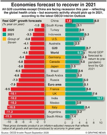 BUSINESS: OECD growth forecasts infographic