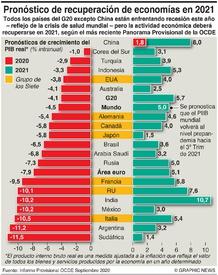 NEGOCIOS: Pronósticos de crecimiento de la OCDE infographic
