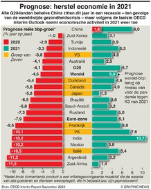 BUSINESS: Groeiprognose OECD infographic