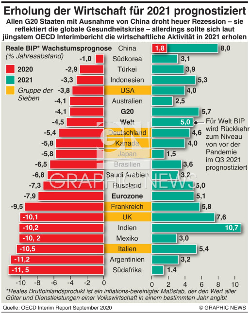 OECD Wachstums Prognose infographic