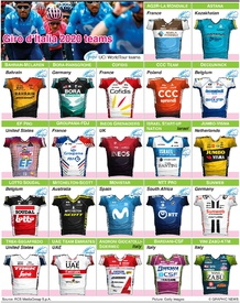 CYCLING: Giro d'Italia 2020 teams and jerseys (2) infographic