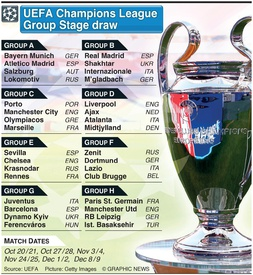 SOCCER: UEFA Champions League group stage draw 2020-21 infographic